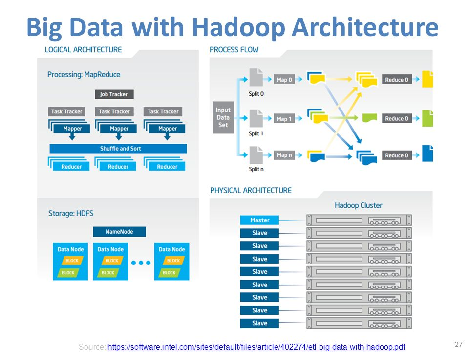 Mapreduce hadoop spark ppt video online for Architecture big data