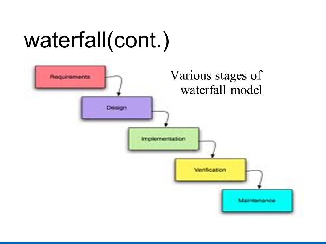 Waterfall model diagram evacuation plan template for Waterfall cycle