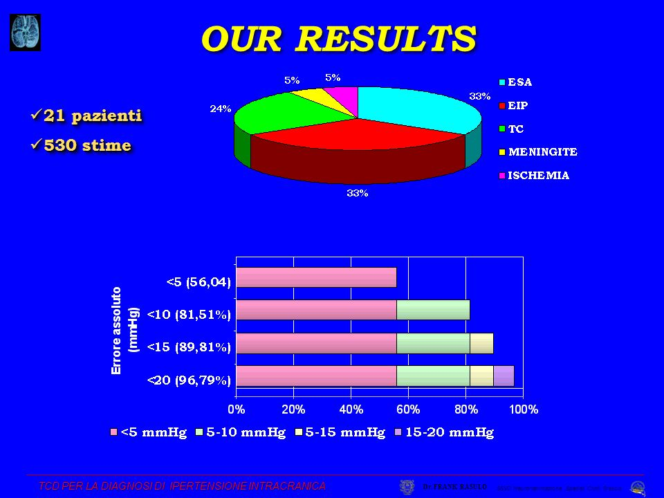 OUR RESULTS 21 pazienti 530 stime