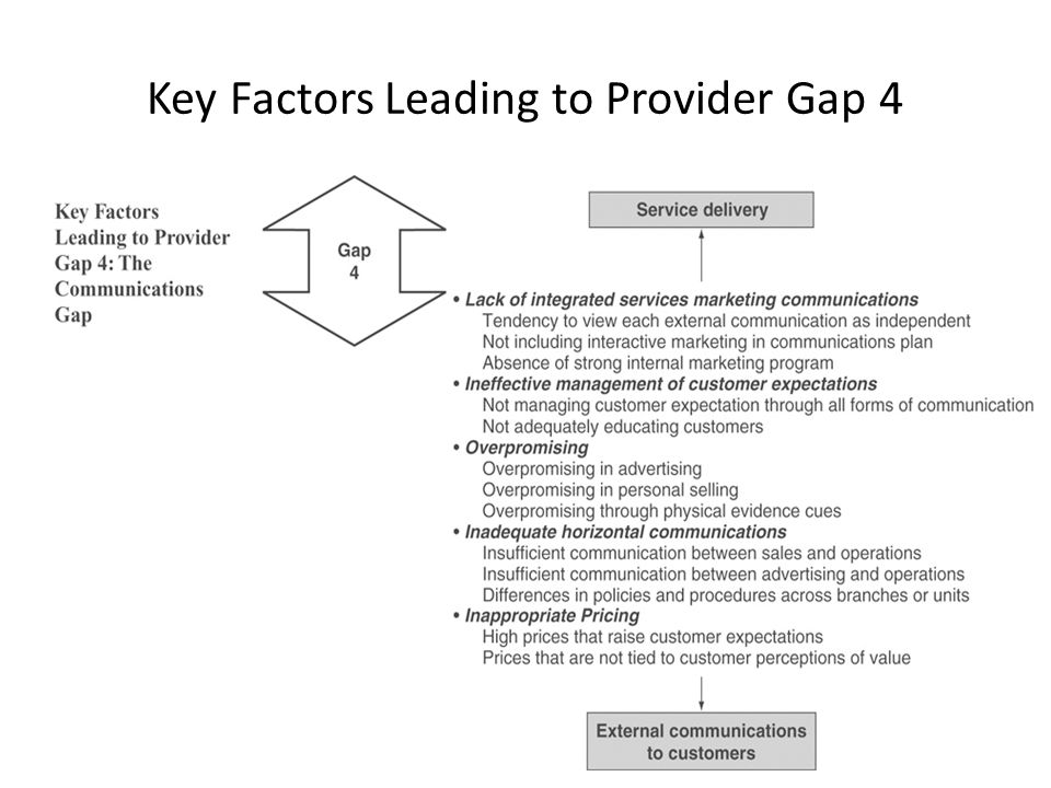 the key factors leading to gaap The disconnect between saas metrics and gaap principles incorrect performance evaluation usually lead to low valuations or stifling of negotiations if the acquiring company does not understand the performance metrics growth is usually a critical factor in measuring success in the start.