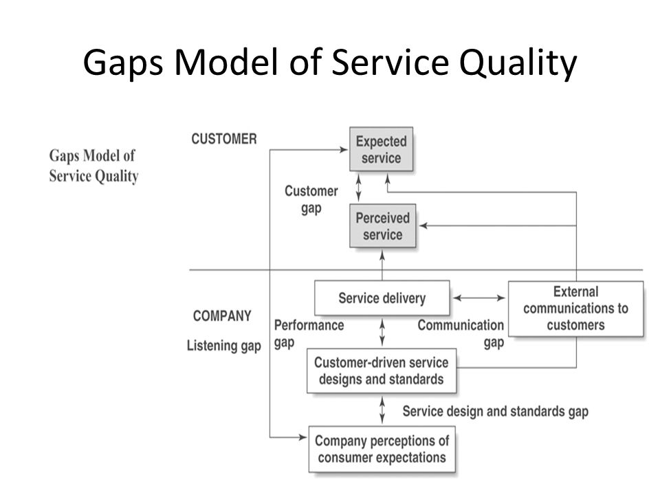 Gaps of service quality