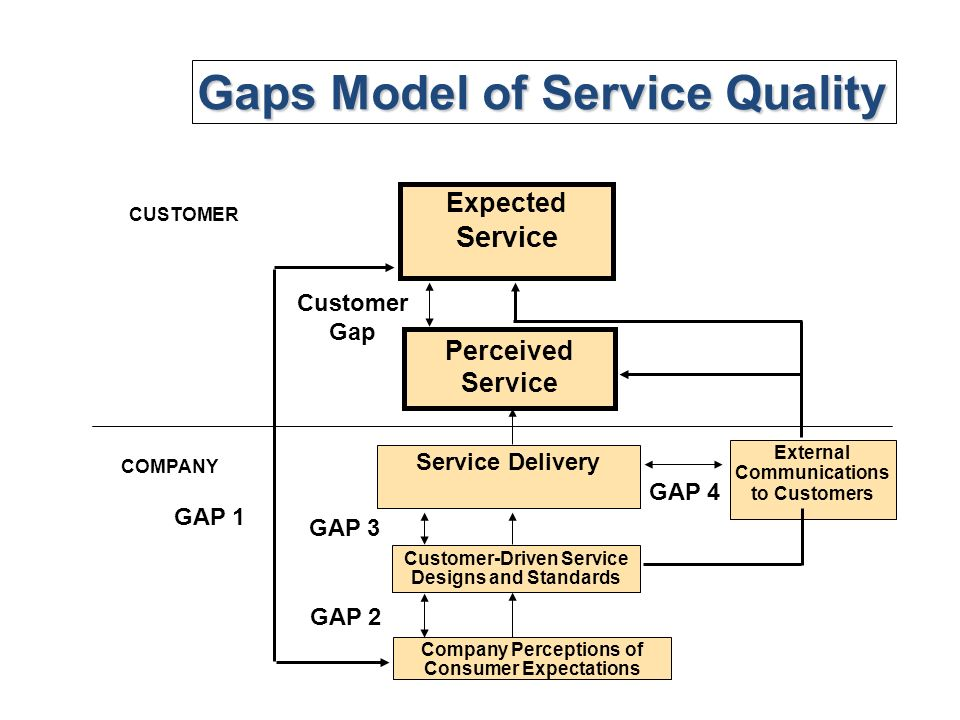 The Customer Gap: The Gap between Customer Expectations and Customer Perceptions The customer gap is the difference between customer expectations and customer perceptions. Customer expectation is what the customer expects according to available resources and is influenced by cultural background, family lifestyle, personality, demographics.