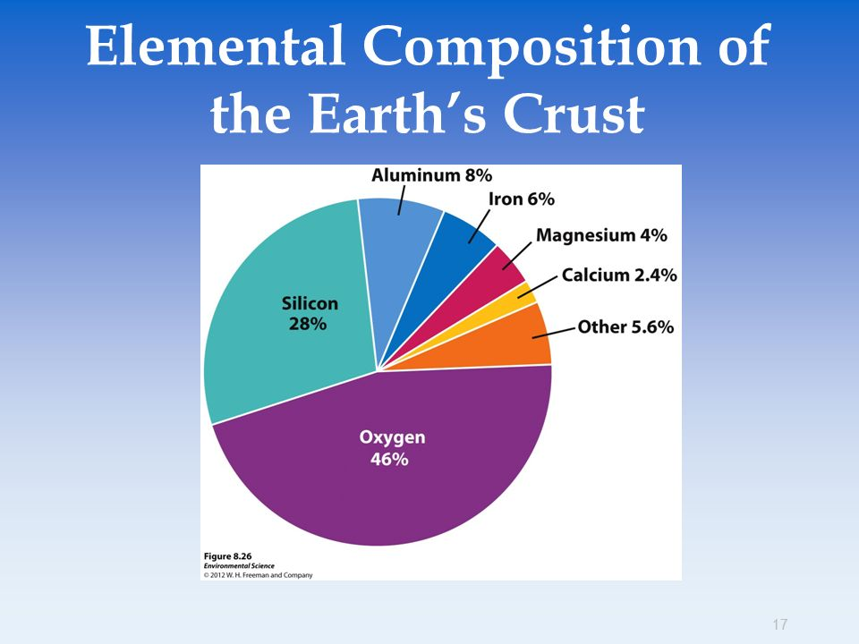 Earth systems and resources ppt download for Earth soil composition