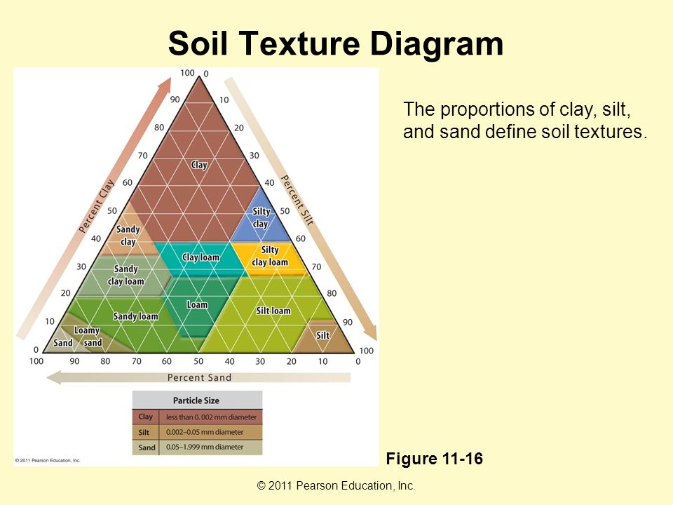 Soil resources chapter ppt video online download for Soil resources definition