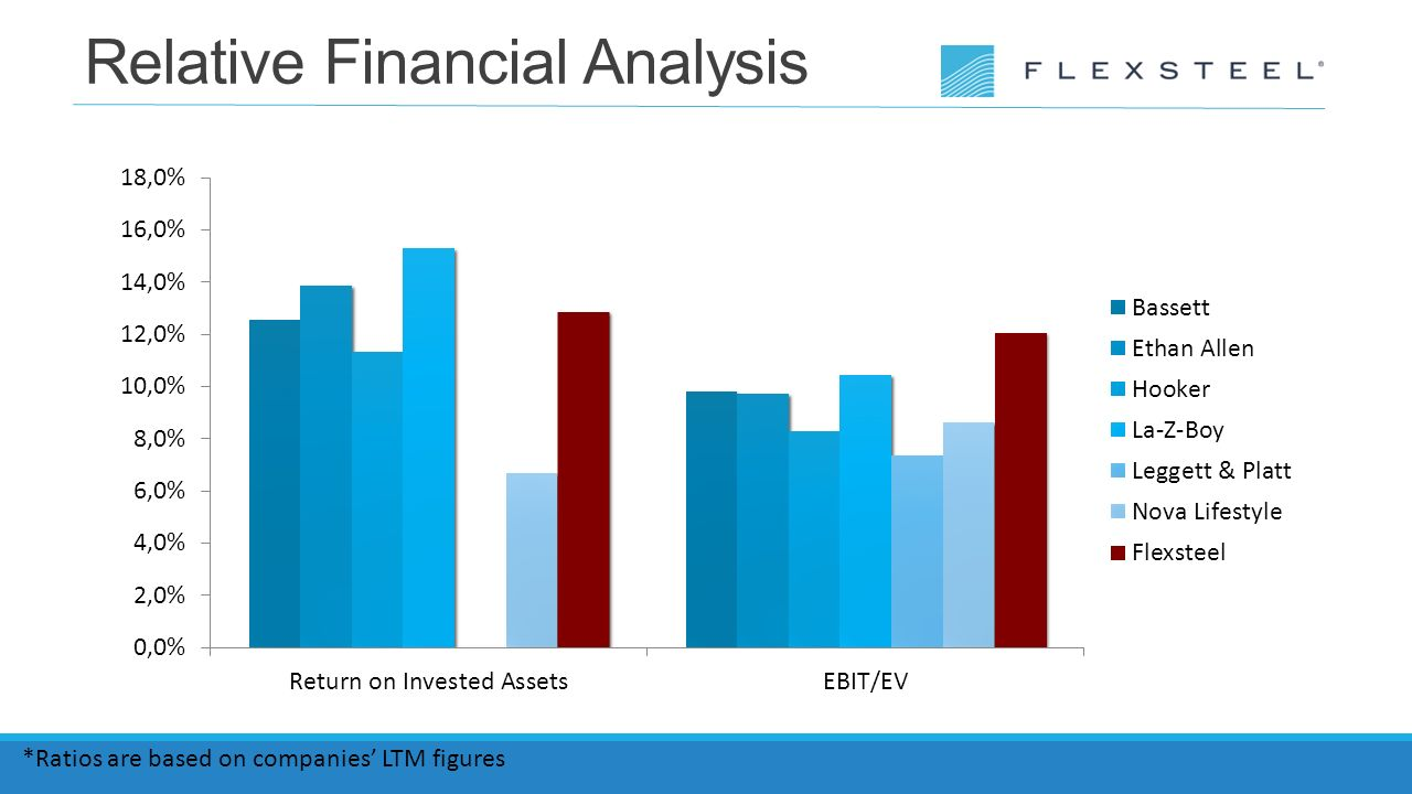 yahoo financial analysis Best answer: financial analysis is the analysis of the accounts and the economic prospects of a firm financial analysts, among other tasks, use to compare financial ratios (of solvency, profitability, growth) between several periods (the last 5 years for example.