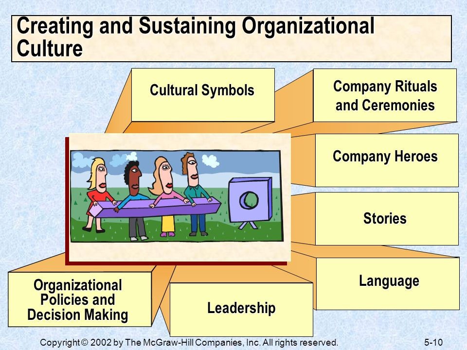 Creating and Sustaining Organizational Culture