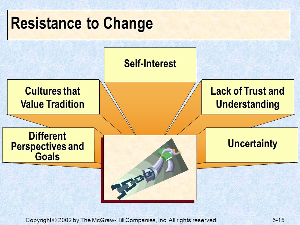Resistance to Change Self-Interest Cultures that Value Tradition