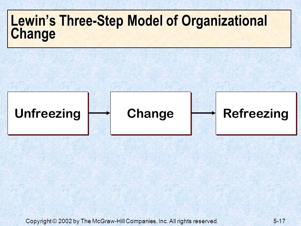 Lewin's Three-Step Model of Organizational Change