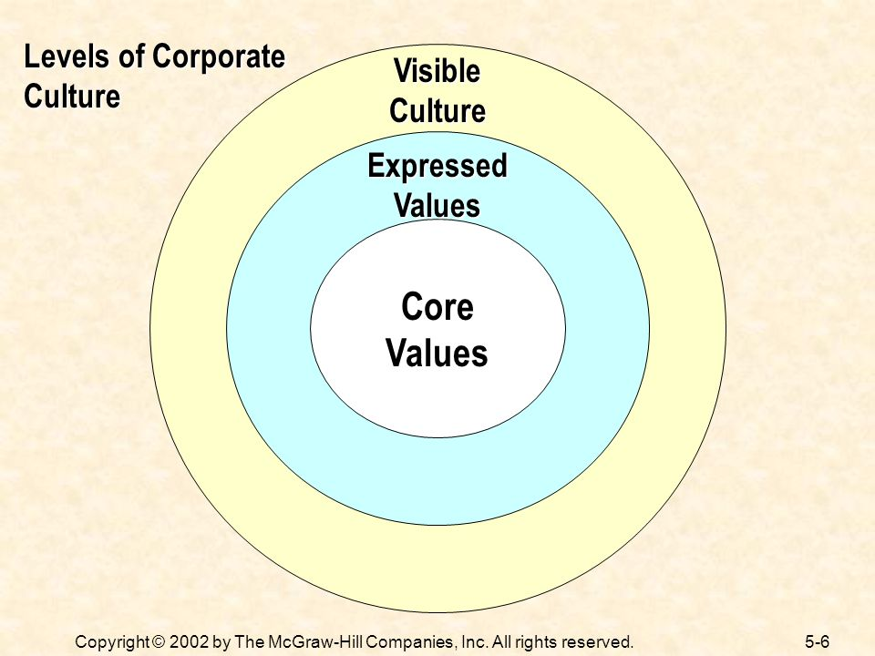 Core Values Levels of Corporate Culture Visible Culture