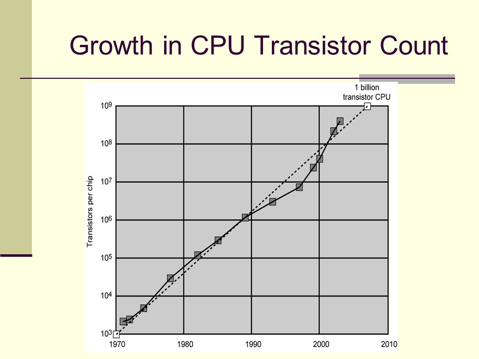 growth of transistors Abstract a slot-die coating technique is used for the crystal alignment of triisopropylsilylethynyl (tips)-pentacene in solution-processed field-effect transistors (fets) the film thickness, uniformity, and crystal growth behavior are well controlled by tuning the coating parameters and by using a mixed solvent system (toluene/anisole.