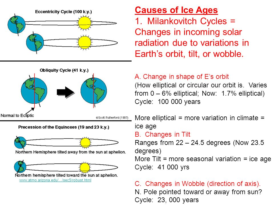 Climate change ice ages naturally occuring long term ppt video milankovitch cycles changes in incoming solar radiation due to publicscrutiny Image collections
