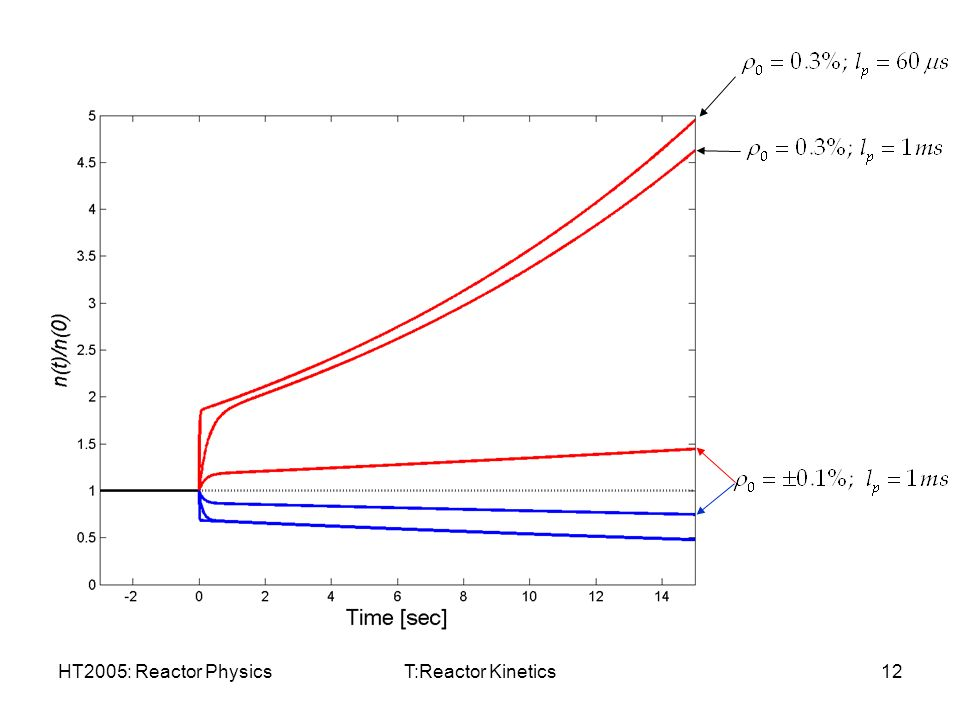reactor physics Fundamentals of nuclear reactor physics offers a one-semester treatment of the essentials of how the fission nuclear reactor works, the various approaches to the design of reactors read full description.