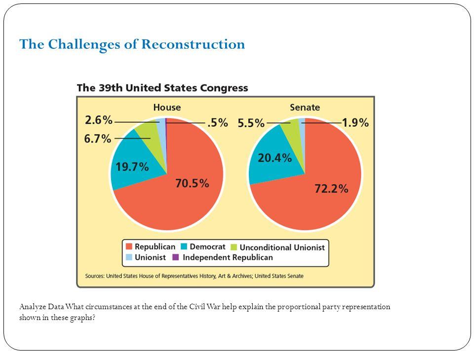 Reconstruction Lesson 1 Plans For Reconstruction Clash