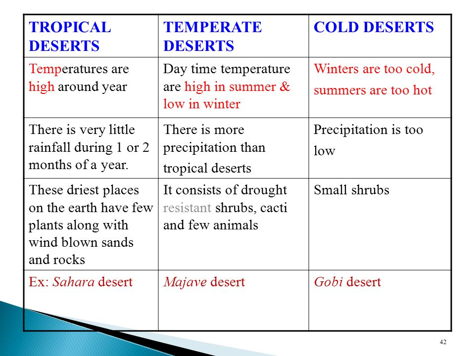 TROPICAL DESERTS TEMPERATE DESERTS COLD DESERTS