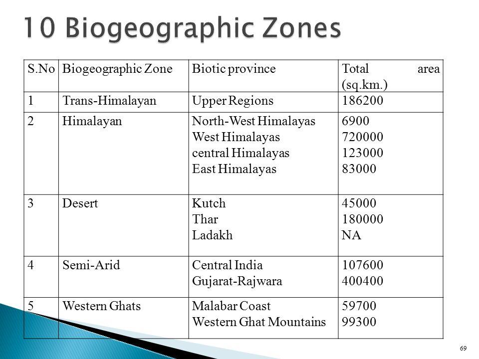 10 Biogeographic Zones S.No Biogeographic Zone Biotic province