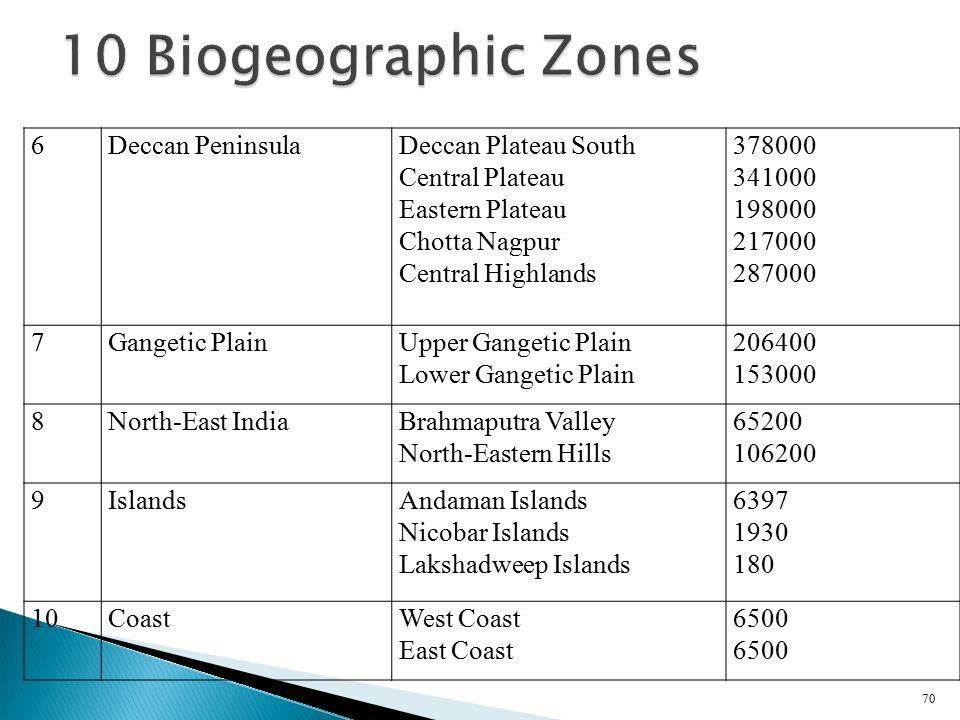 10 Biogeographic Zones 6 Deccan Peninsula Deccan Plateau South