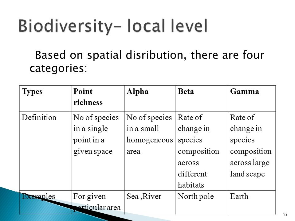 Biodiversity- local level