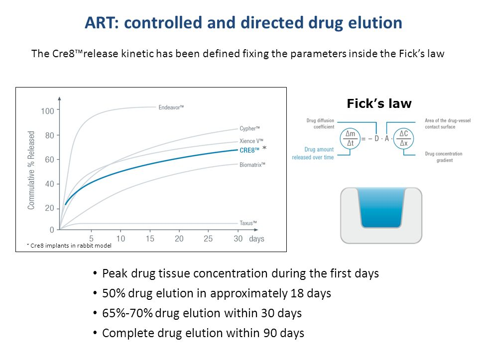 ART: controlled and directed drug elution