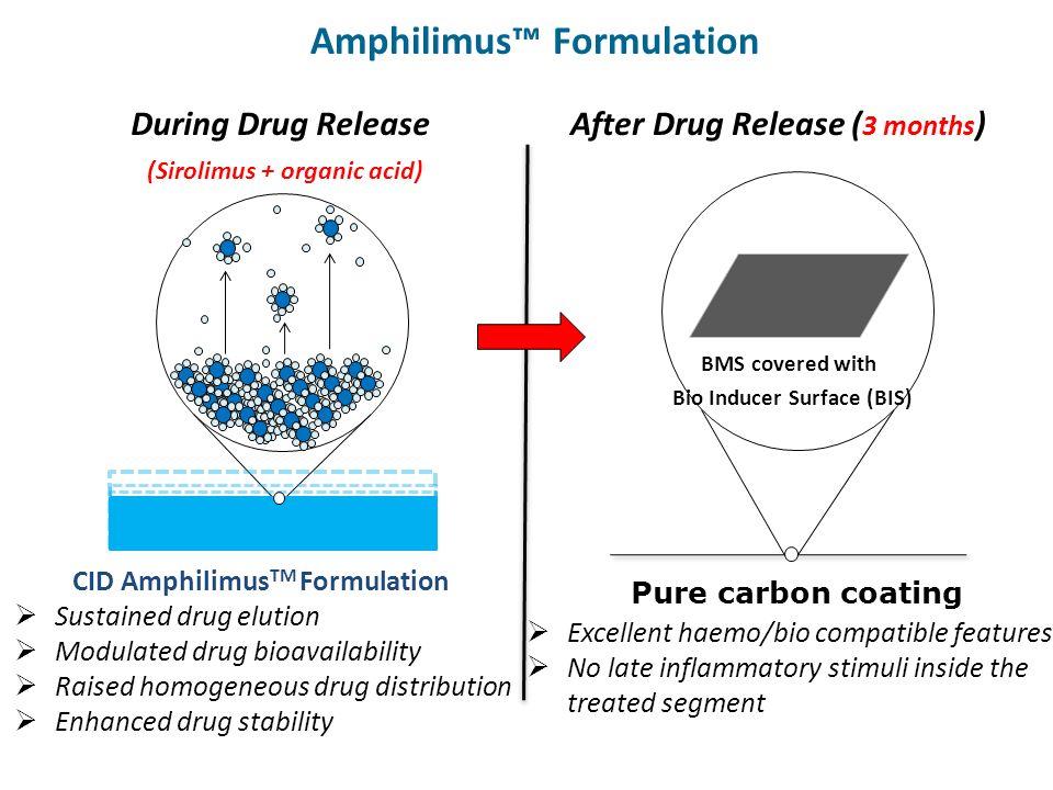 Amphilimus™ Formulation
