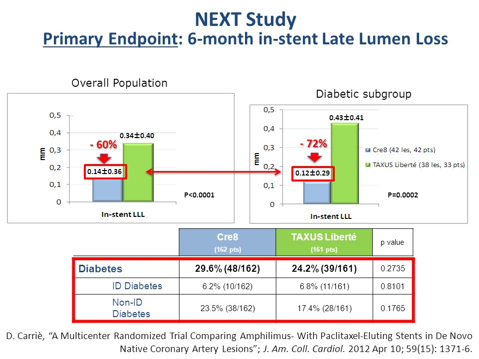 Primary Endpoint: 6-month in-stent Late Lumen Loss