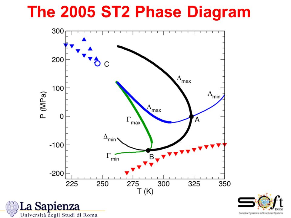 The 2005 ST2 Phase Diagram The 2005 ST2