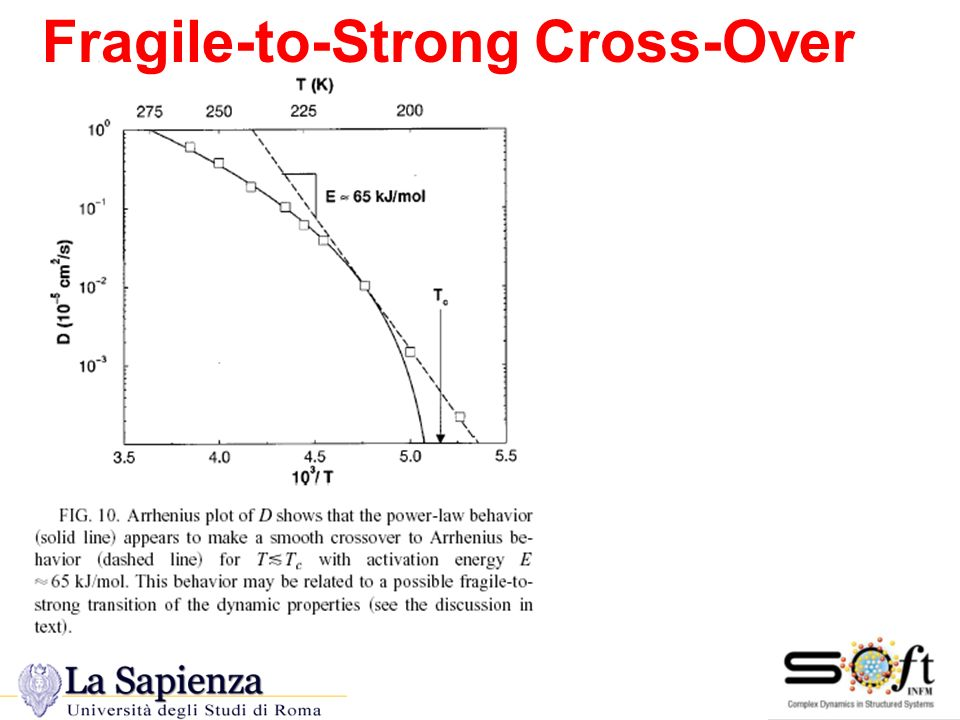 Transizione Strong Fragile in SPC/E and PWM