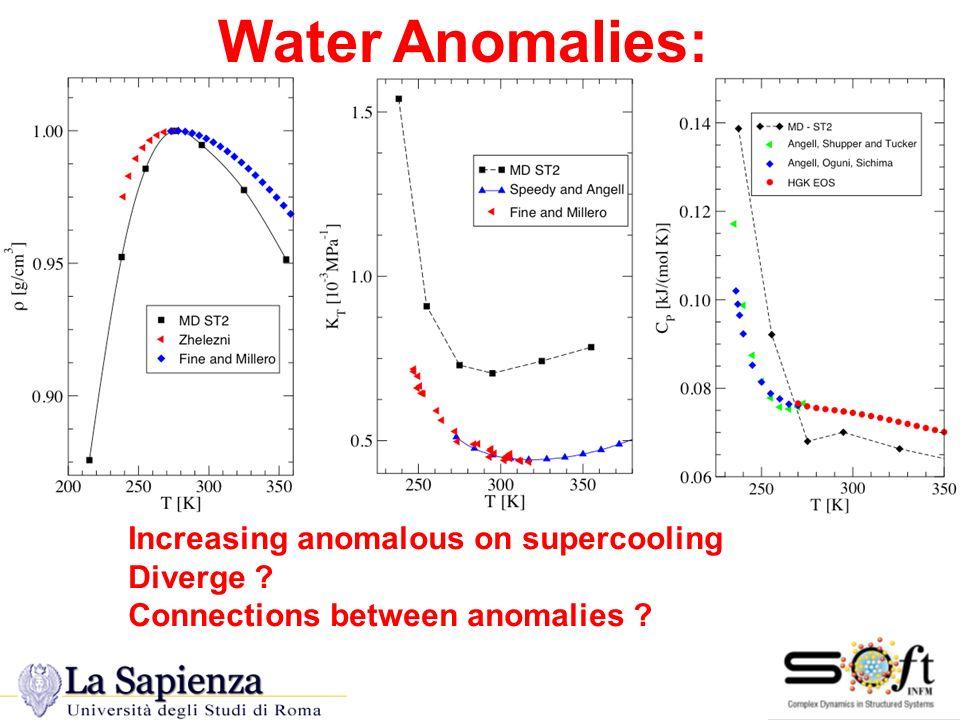 Water Anomalies: Water Anomalies Increasing anomalous on supercooling