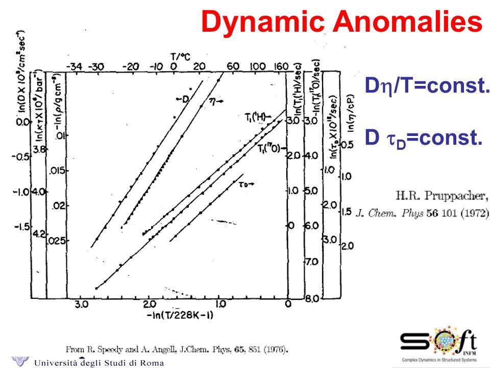 Dynamic Anomalies Dh/T=const. D tD=const. Dynamic Anomalis
