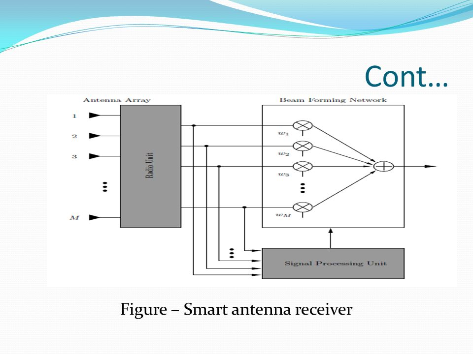 smart antenna thesis Design and performance study of smart antenna systems for wimax applications ayman abdallah, chibli joumaa, seifedine kadry  smart antennas are essential parts of the new generation of mobile systems they can  thesis enst paris1997 8 gneveux.