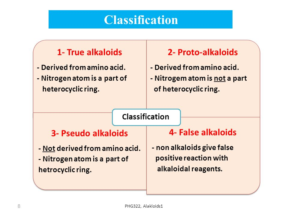 Classification 4- False alkaloids 3- Pseudo alkaloids