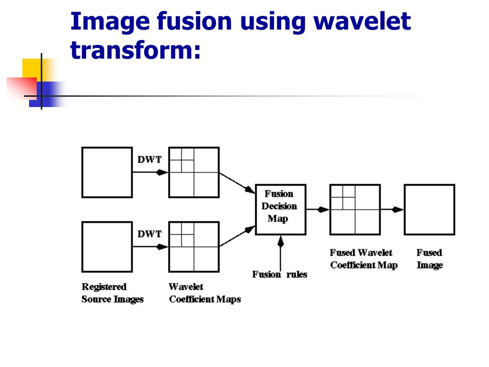 "thesis on image fusion using wavelet transform Thesis submission  ""wavelet based image fusion using pixel based maximum selection  ""interpolation of images using discrete wavelet transform to simulate."