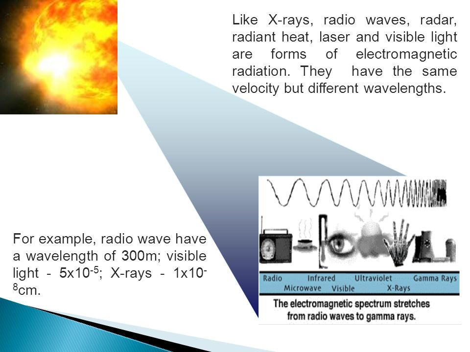 Like X-rays, radio waves, radar, radiant heat, laser and visible light are forms of electromagnetic radiation. They have the same velocity but different wavelengths.