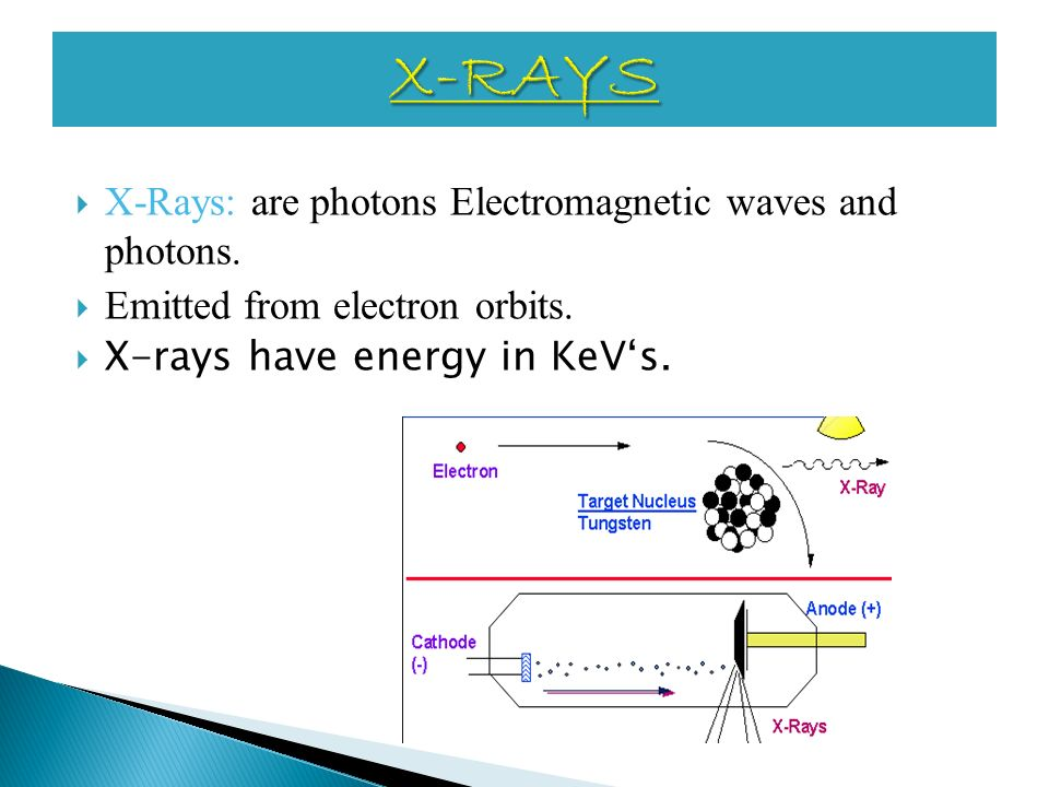 X-RAYS X-Rays: are photons Electromagnetic waves and photons.