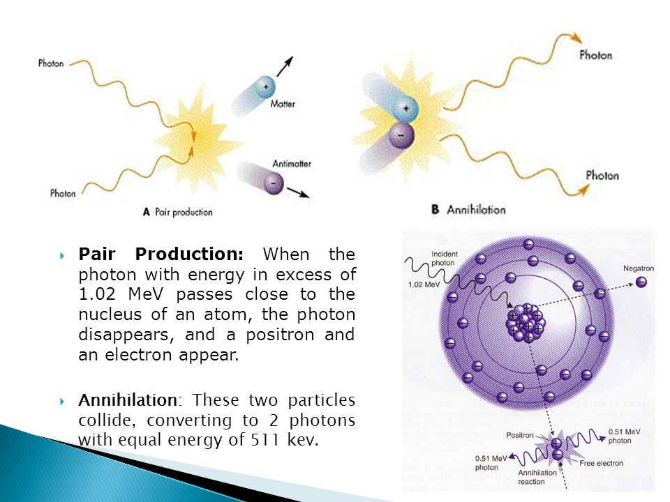 Pair Production: When the photon with energy in excess of 1