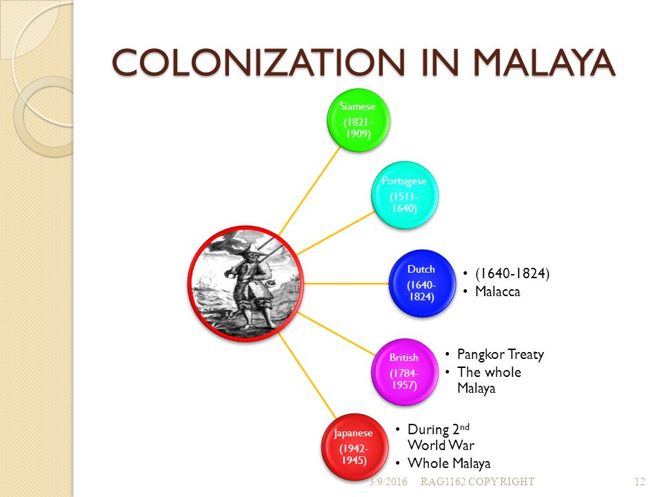 factors for britishs colonization in america Articles colonialism and underdevelopment in latin america colonialism and underdevelopment in latin in this dialectical relation where internal factors.
