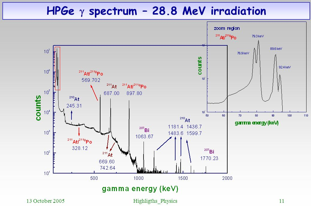 HPGe g spectrum – 28.8 MeV irradiation