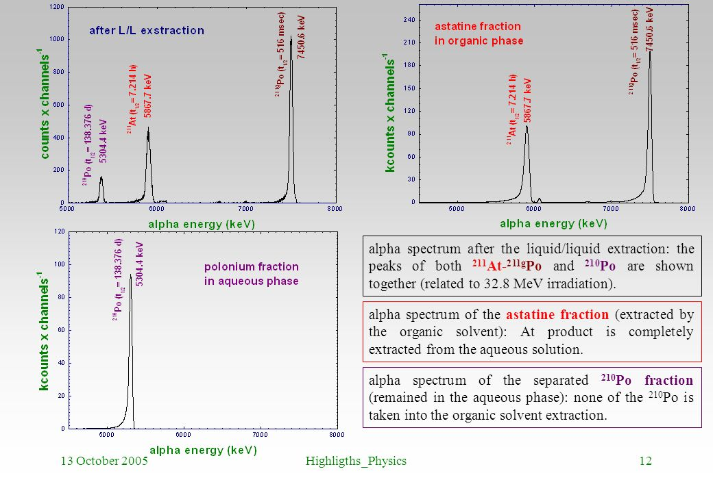 alpha spectrum after the liquid/liquid extraction: the peaks of both 211At-211gPo and 210Po are shown together (related to 32.8 MeV irradiation).