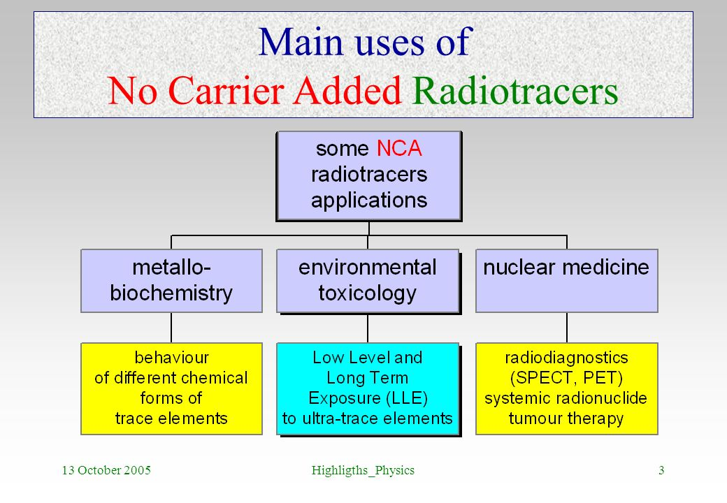 Main uses of No Carrier Added Radiotracers