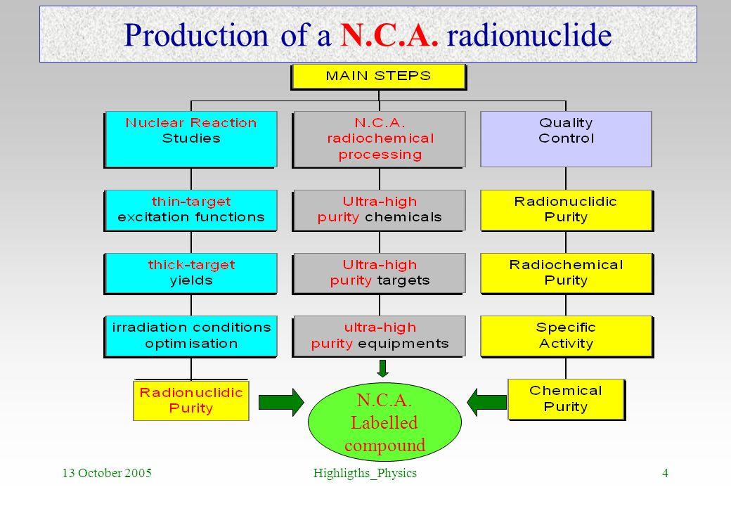Production of a N.C.A. radionuclide