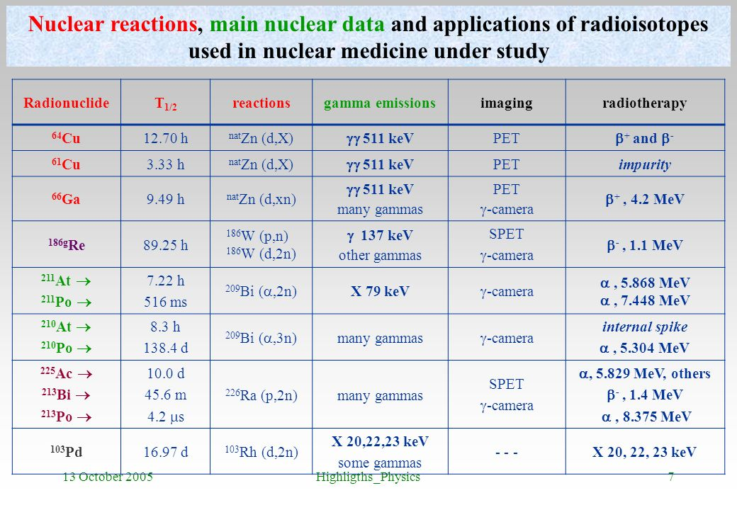 Nuclear reactions, main nuclear data and applications of radioisotopes used in nuclear medicine under study