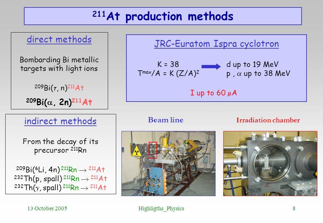211At production methods direct methods JRC-Euratom Ispra cyclotron