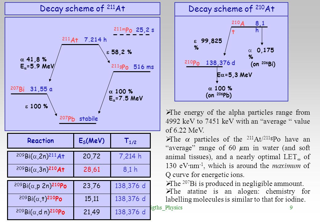 Decay scheme of 211At Decay scheme of 210At