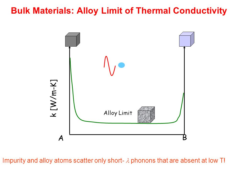 thermal conductivity of materials pdf