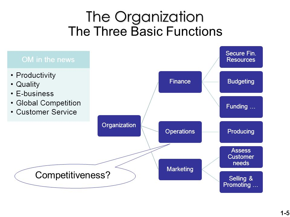 basic function of management Management four functions rosa l flores university of phoenix management: theory, practice, and application/ mgt 330 kennett baca december 20, 2008 management four functions this paper will define the four basic functions of management planning, organizing, leading, and controlling.