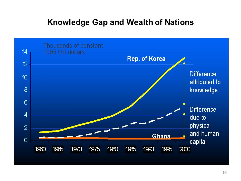 A FEW DIFFERENCES BETWEEN MONEY & KNOWLEDGE