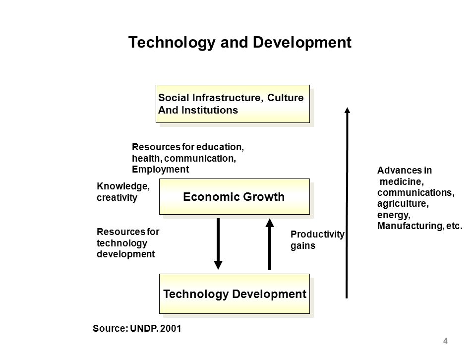 technology as a determinant of economic Date: 18 june 2015 technological change is widely considered to be a key driver of the economic and occupational structure of affluent countries current advances in information technology have led to significant substitution of routine work by capital, whilst occupations with abstract or interpersonal manual task structures.