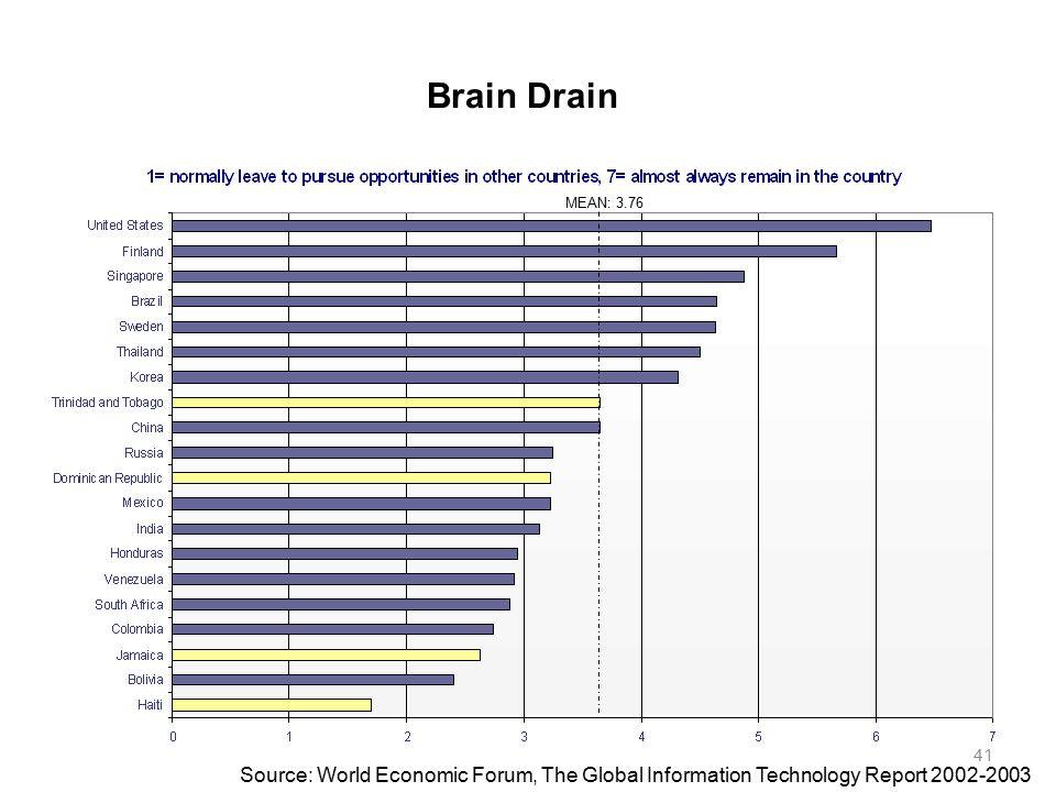 brain drain report