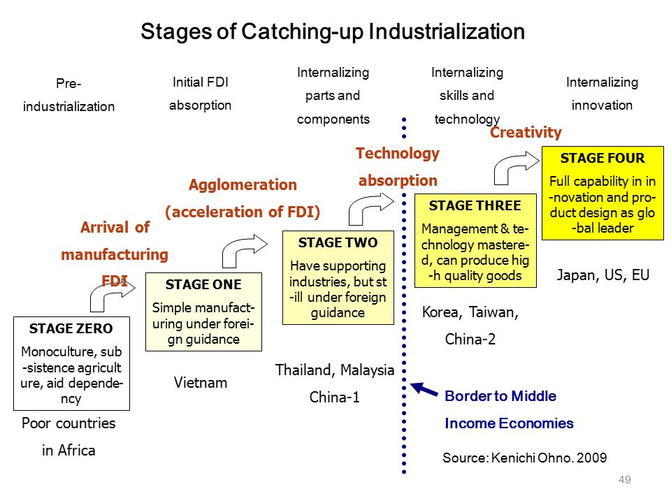 the stages of industrialization Setting the stagein the united states, france, and latin america,  the beginnings of industrialization following chronological order on a time line, note important events in britain's industrialization  the industrial revolution that began in britain was spurred by a.