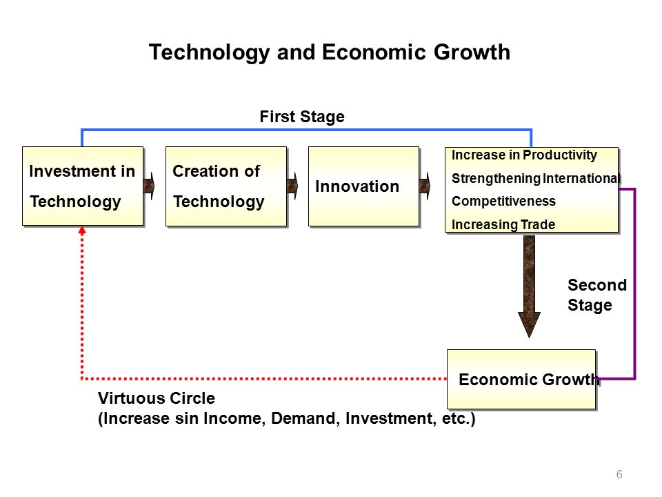 capital formation and productivity growth in Increasing capital formation  would help restore rapid productivity growth and rising living stand-  of capital formation are not precisely understood,.