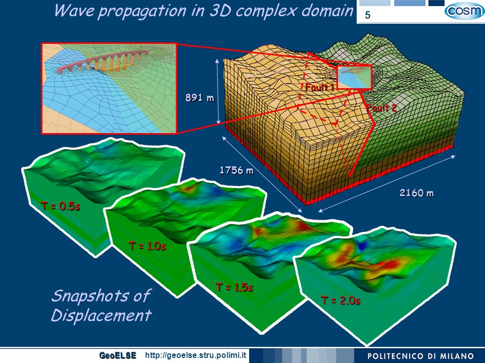 Wave propagation in 3D complex domain